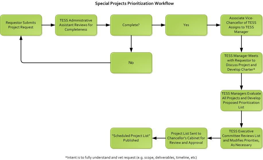 Click for accessible PDF of the Special Project Prioritization Workflow